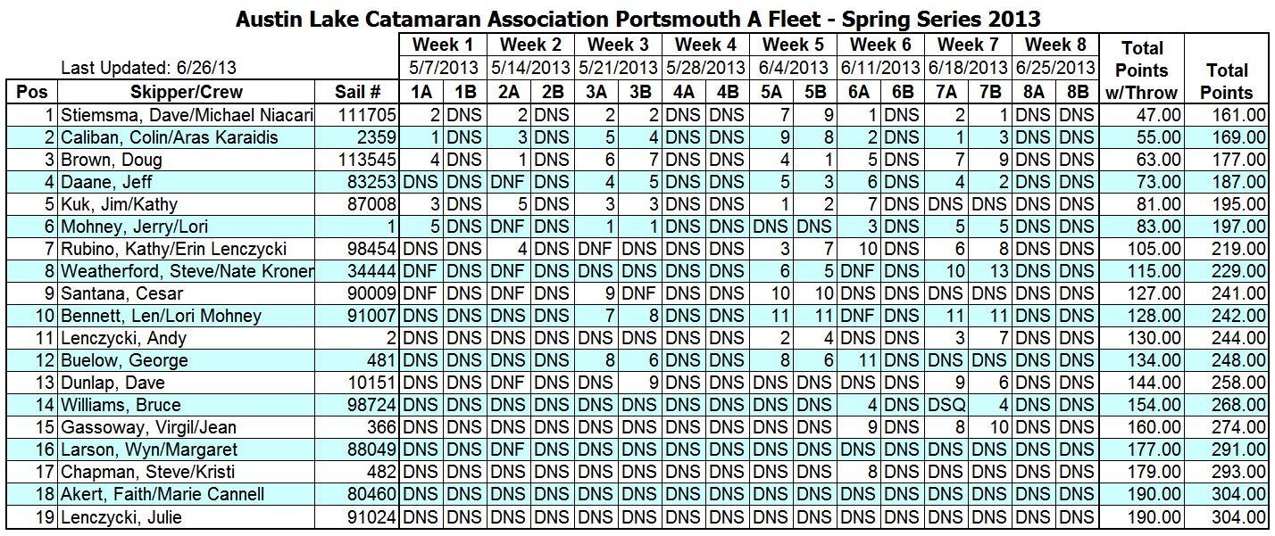 2013 Spring Portsmouth Fleet Results