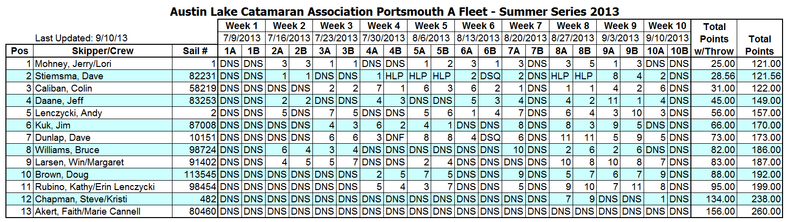 2013 Summer Portsmouth A Fleet Results