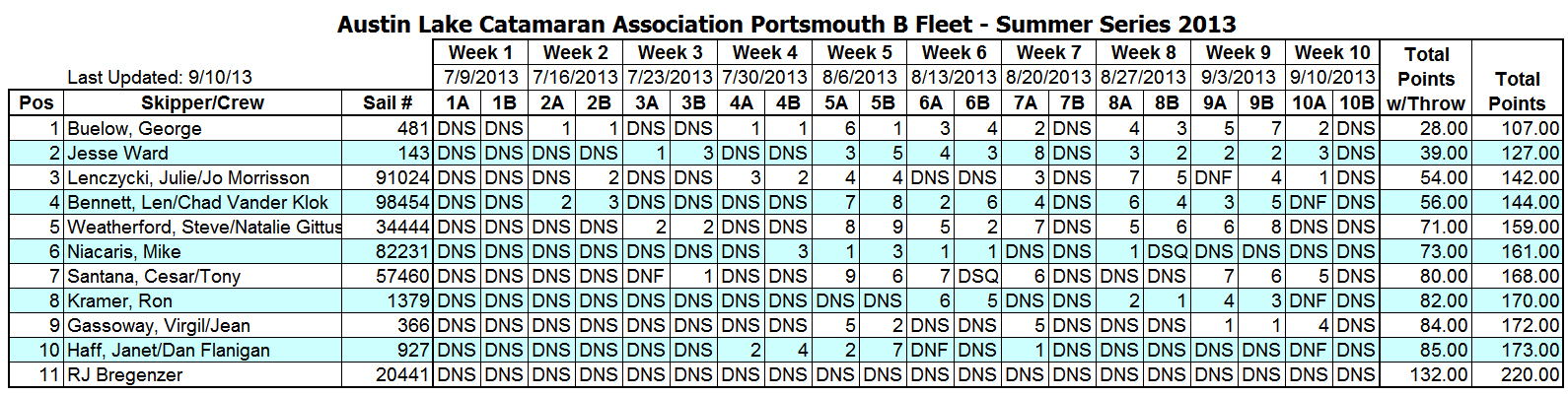 2013 Summer Portsmouth B Fleet Results