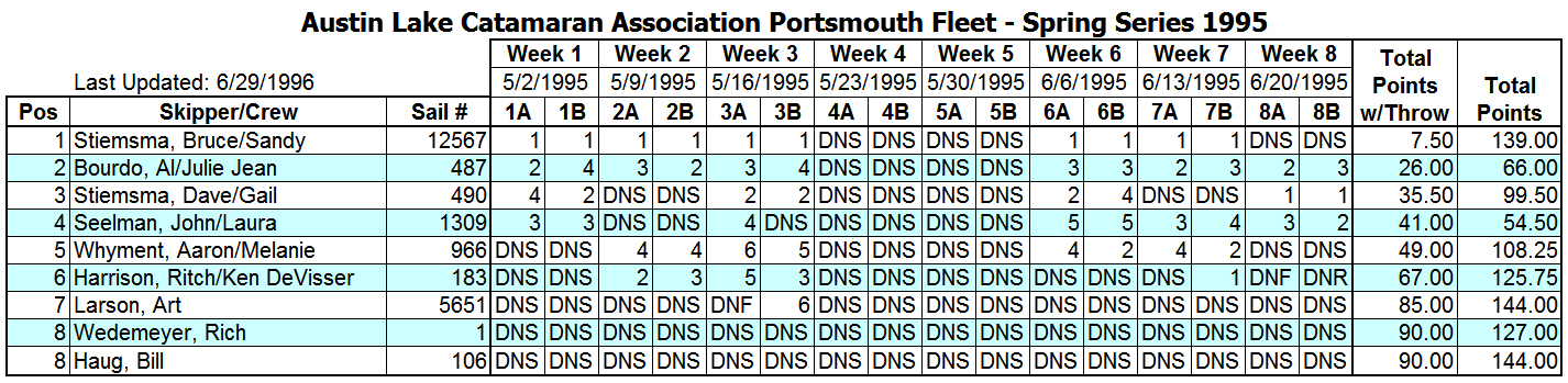 1995 Spring Portsmouth Fleet Results