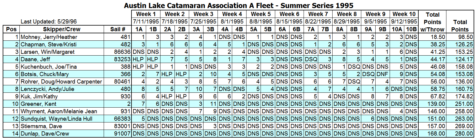 1995 Summer A Fleet Results