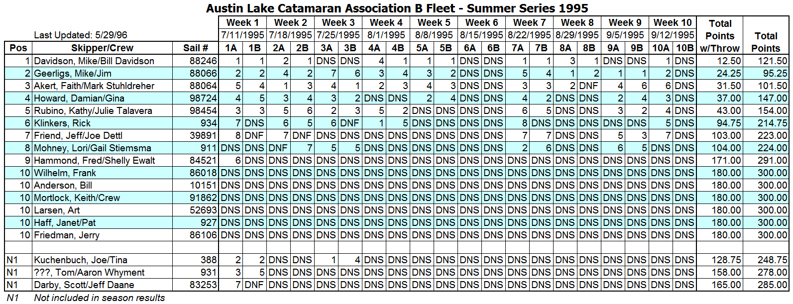 1995 Summer B Fleet Results