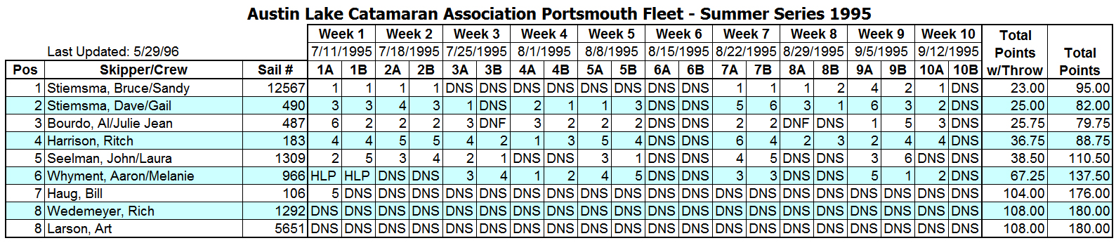 1995 Summer Portsmouth Fleet Results
