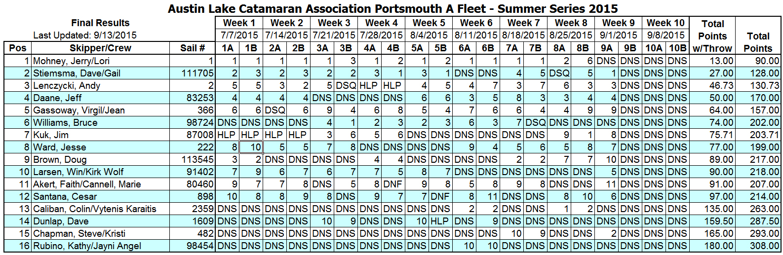 2015 Summer Portsmouth A Fleet Results (9-13-15)