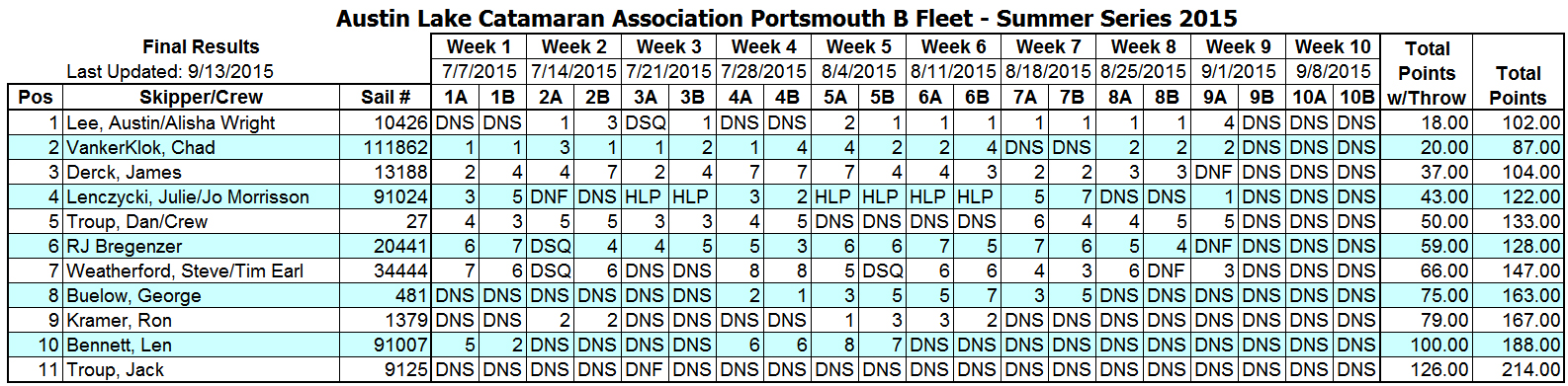 2015 Summer Portsmouth B Fleet Results (9-13-15)