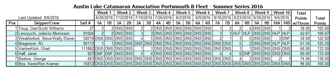2016 Summer B Portsmouth [9-6-16] NOT FINAL