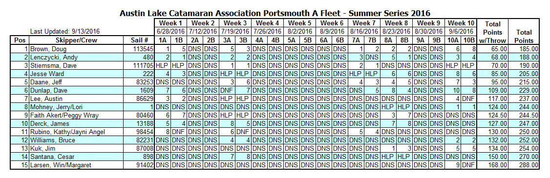 2016 Summer A Portsmouth 9-13-16